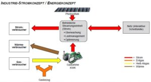 Energy concept for industrial clients