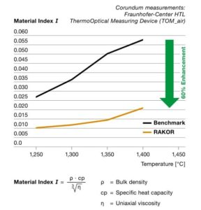 Material Index I RAKOR