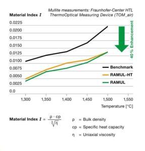 Material Index I RAMUL